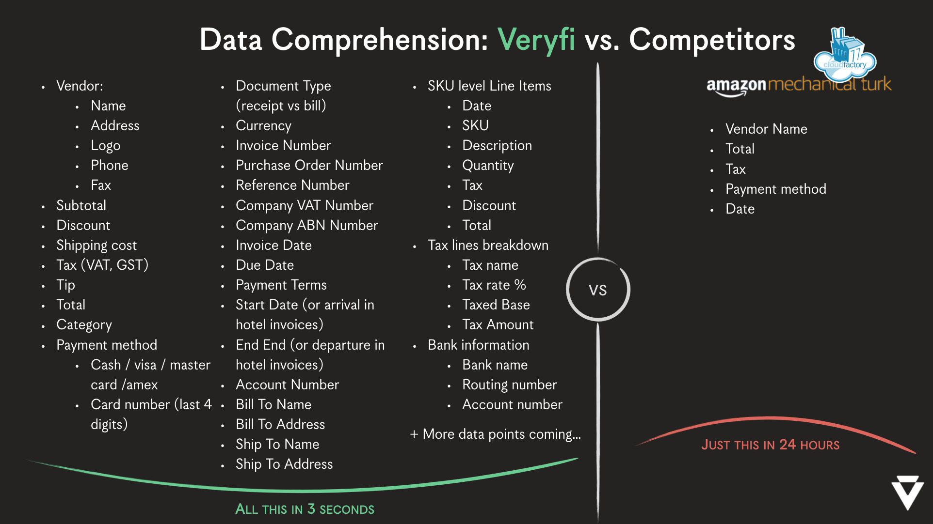 Veryfi's Data Comprehension vs Competitors like Cloudfactory, Amazon Turk (mTurk) and others