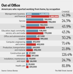 The Wall Street Journal report self employed Americans who work from home