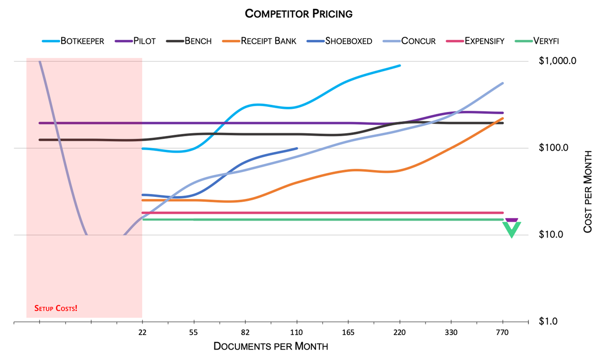 Pricing Comparison: Veryfi vs Competitors